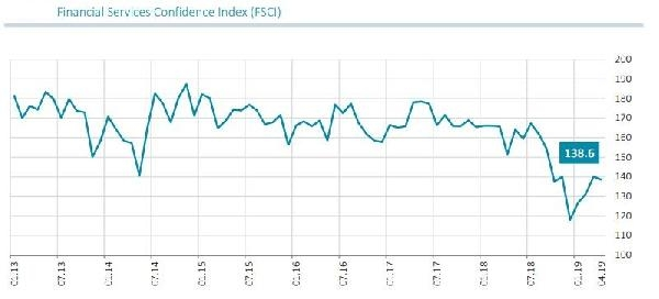 Financial Services Confidence Index fell by 1.6 pts. in April