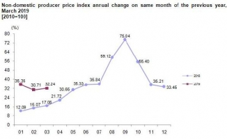 Non-domestic producer prices rose by 32.24 pct. in March annually