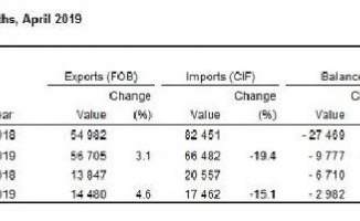 Foreign trade deficit fell by 55.6 pct. annually in April